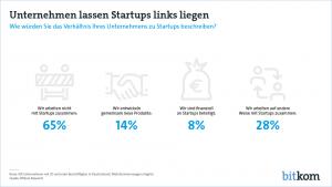 180130-Verhaeltnis-Unternehmen-Start-ups-PG