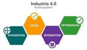 Bernhard Falkner beschreibt die 4 Handlungsfelder von Industrie 4.0. Bild: Industrie Informatik